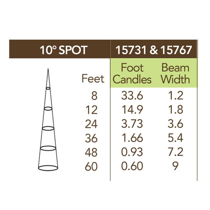 10 degree led beam spread