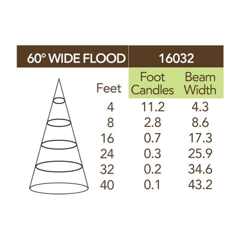 60 degree LED beam spread