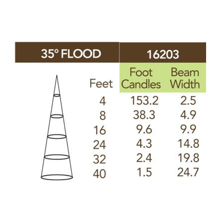 35 degree beam spread LED